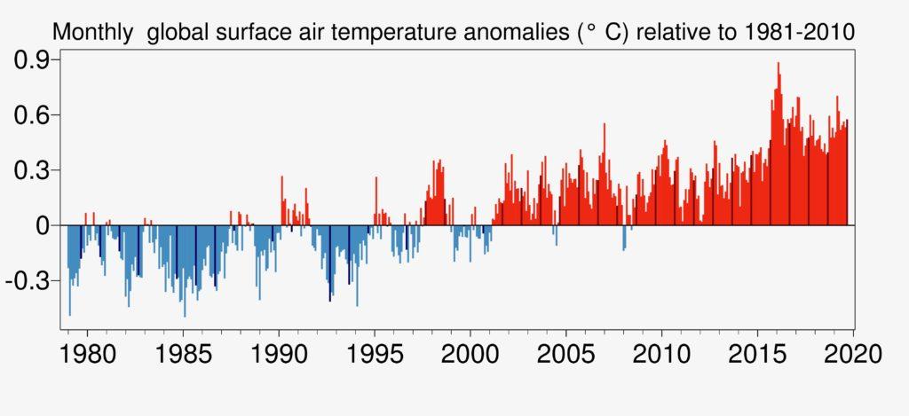 wyższe temperatury ostatnie 30 lat