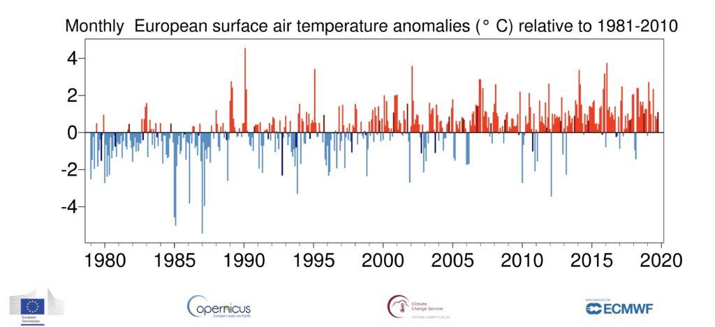 kryzys klimatyczny Europa 1981-2020