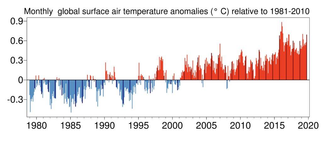 kryzys klimatyczny zmiana temperatury w latach 1981-2010