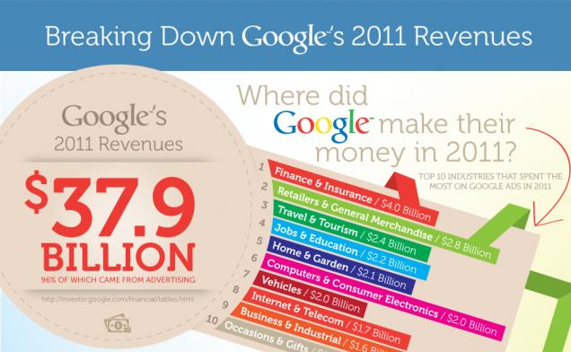 Na kim zarabia Google? Na ubezpieczycielach i Amazonie, eBayu
