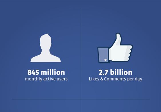 Już wszystko wiadomo! Facebook prezentuje świetne wyniki i idzie na giełdę po 5 mld dol.!
