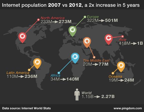 Jest już nas 2,27 miliarda
