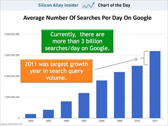 Google wciąż rośnie i notuje już ponad 3 miliardy zapytań dziennie