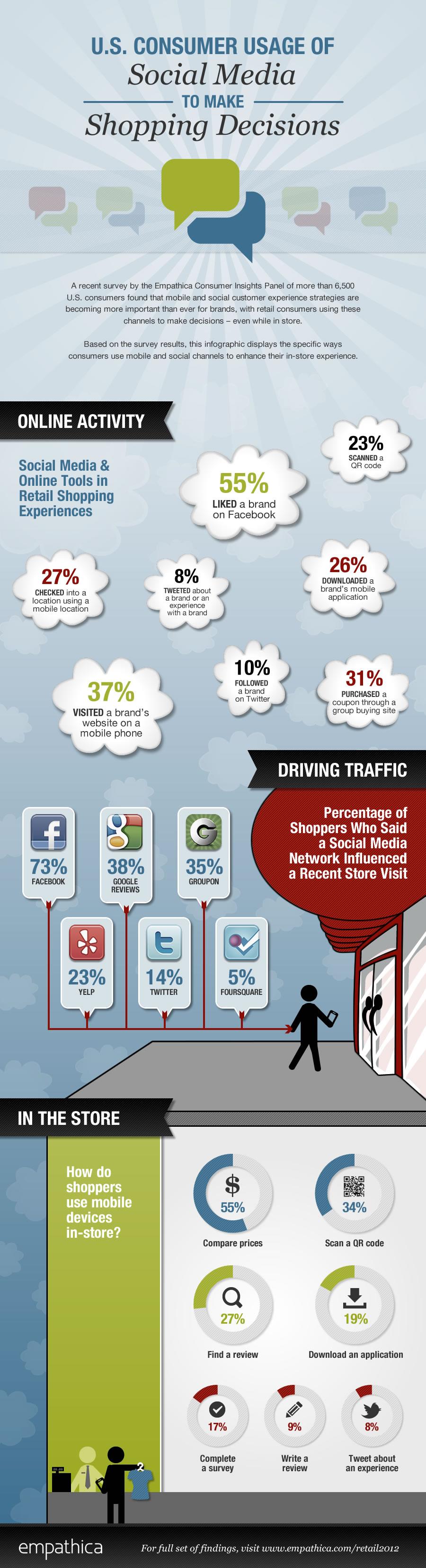 Ze smartfonem na zakupy [Infografika]