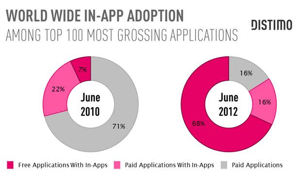 Od mikropłatności w aplikacjach nie ma już odwrotu