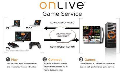 HTC traci przez OnLive 40 mln $