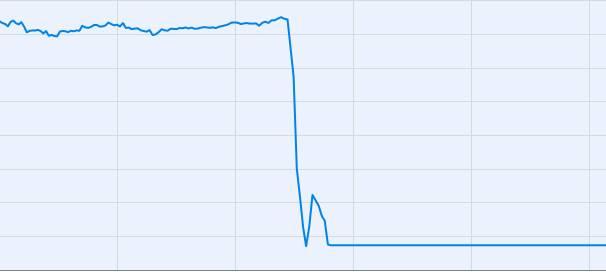 Kosztowna pomyłka Google. W kilkadziesiąt minut stracił ponad 20 mld dol. na wartości!