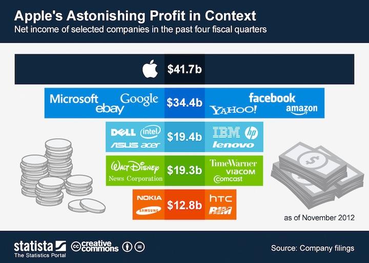 Zysk Apple w stosunku do innych firm technologicznych