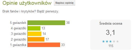 Todoist oceny w Google Play