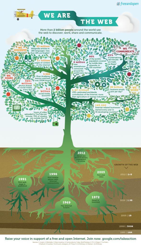 google itu infografika