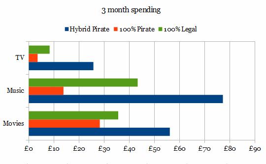 pirate spending