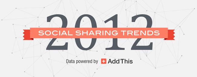Czym żył internet w 2012 roku – najczęściej udostępniane treści w sieci