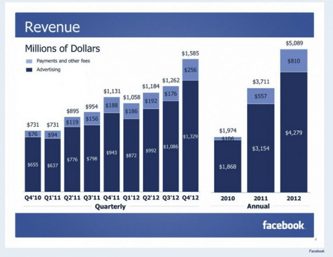 Facebook 2012 revenue