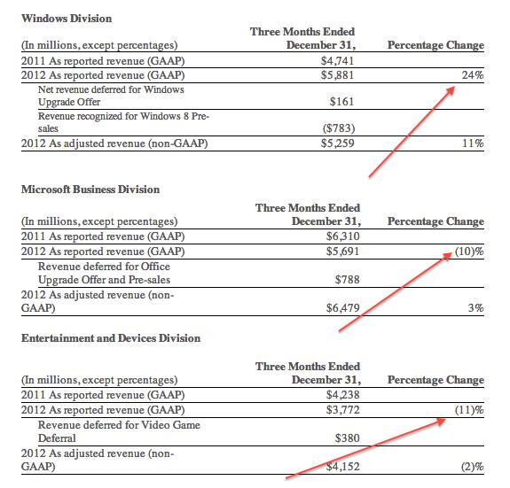 Wyniki Microsoftu 2013 Q2