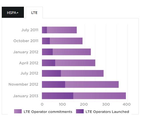 lte-operatorzy
