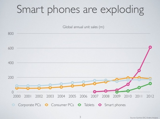 3 smartphones are exploding