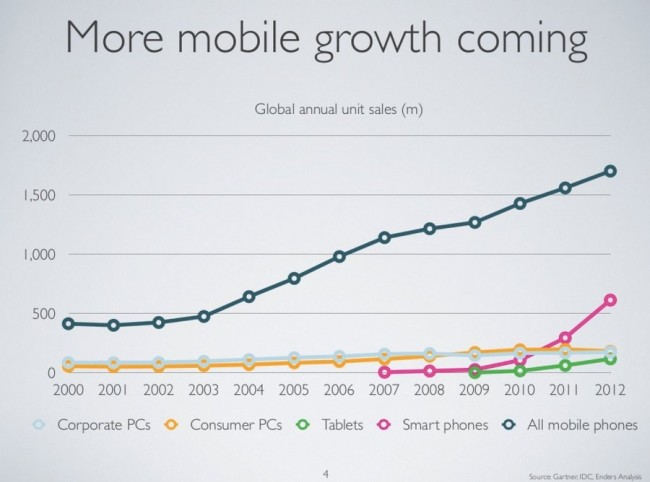 4 more mobile growth coming