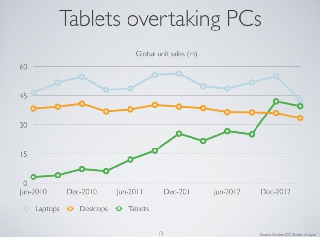 7 tablets overtaking pcs