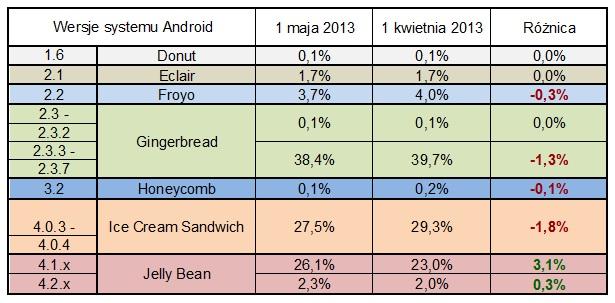 android-wersje-statystyki-jelly-bean-ice-cream-sandwich-smartfony