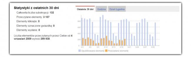google-reader-statystyki