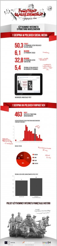 k2social_powstanie_warszawskie_w_mediach_spolecznosciowych