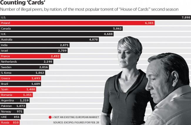 house of cards w polsce