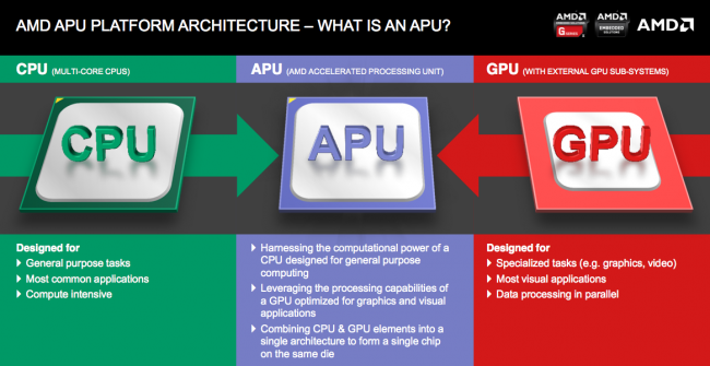 AMD-APU-diagram-1