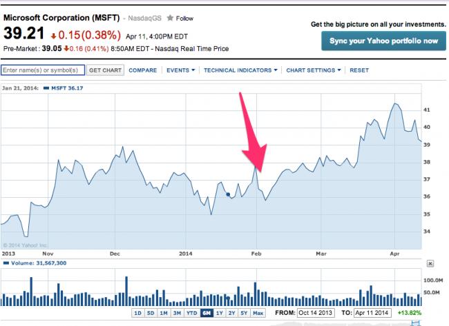 Akcje Microsoftu na giełdzie