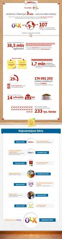 OLX_infografika