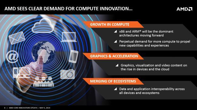 AMD Innovation