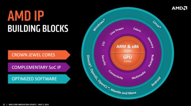 AMD Oferta