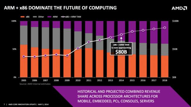 Wartość rynku x86 i ARM