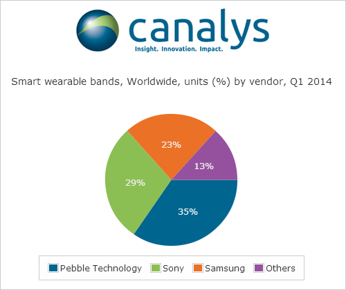 dane-canalys-wearables