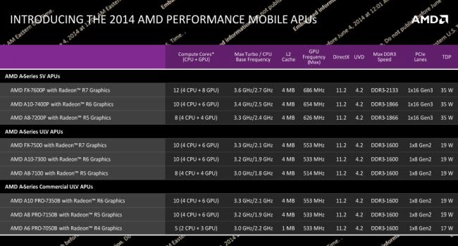 AMD Kaveri Mobile Models