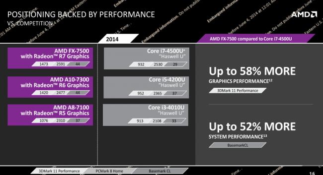 AMD Kaveri Mobile Performance
