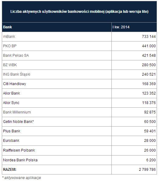 liczba-uzytkownikow-bankowosci-mobilnej-w-polsce