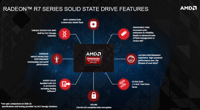 AMD Radeon R7 SSD Features