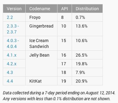 android fragmentacja sierpień 2014 tabela