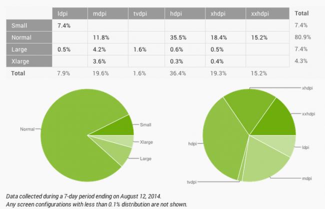 android fragmentacja sierpień 2014 wykres 2