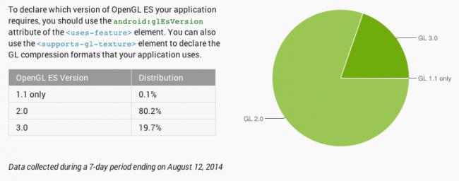 android fragmentacja sierpień 2014 wykres 3
