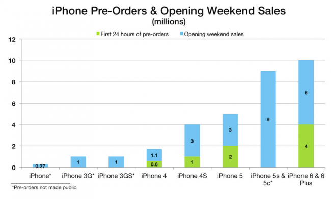 As_Opening_Weekend_iPhone_6_and_iPhone_6_Plus_Sales_Top_10_Million__We_Look_Back_at_Previous_iPhone_Launches_–_MacStories