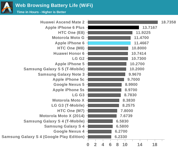 benchmark apple iphone 6 bateria anandtech