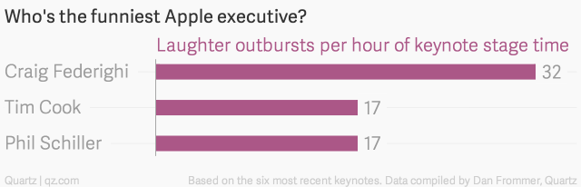 who-s-the-funniest-apple-executive-laughter-outbursts-per-hour-of-keynote-stage-time_chartbuilder-1