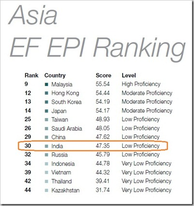 Asia-English-Language-Proficiency
