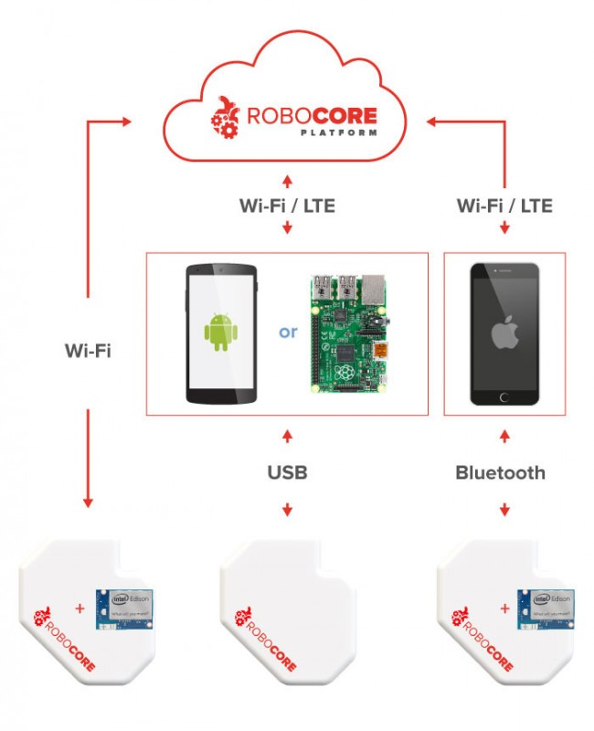 husarion-robocore-kickstarter-3