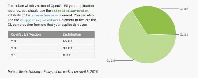android-fragmentacja-2015-04-4
