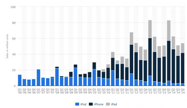 •_Apple__iPhone__iPad_and_iPod_sales_2009-2014___Statistic