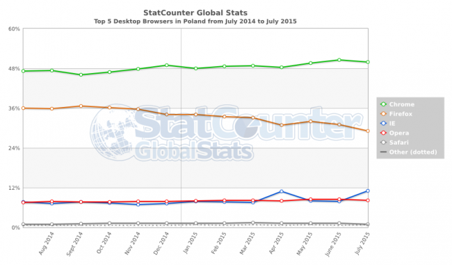 StatCounter-browser-PL-monthly-201407-201507