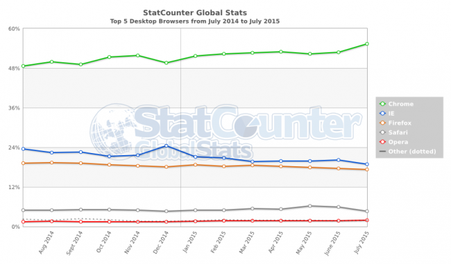 StatCounter-browser-ww-monthly-201407-201507