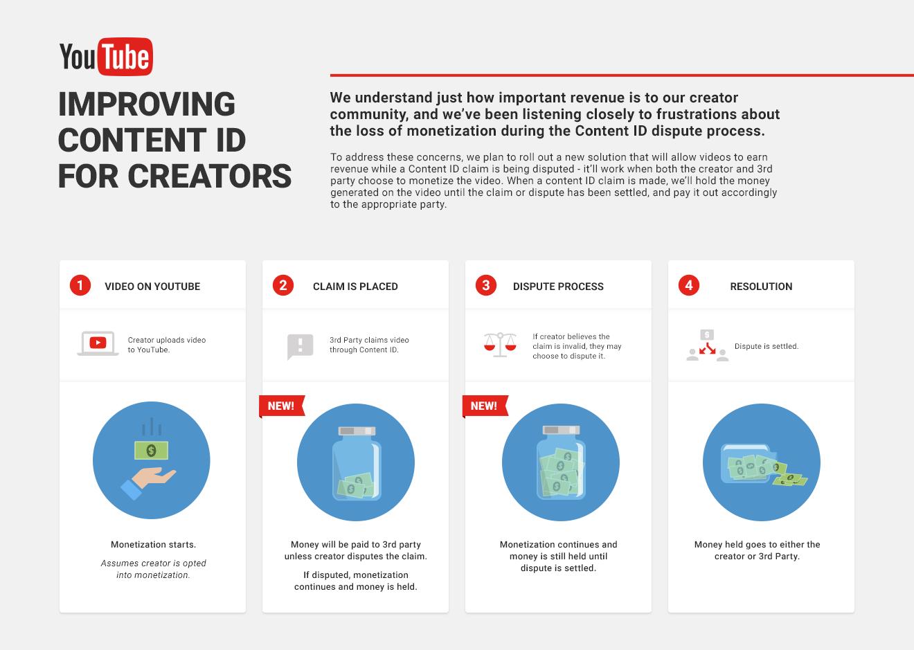 YouTube zmiany w Content ID.
